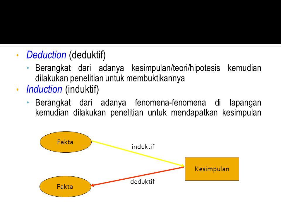 induktif • Deduction (deduktif) • Berangkat dari adanya kesimpulan/teori/hipotesis kemudian dilakukan penelitian untuk membuktikannya • Induction (ind