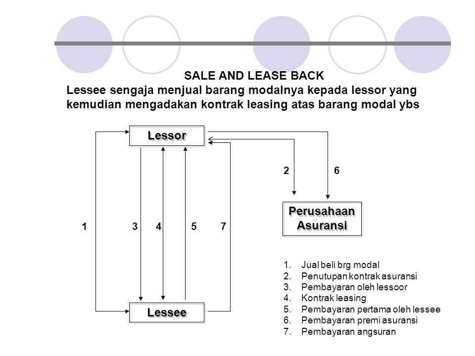 SALE AND LEASE BACK Lessee sengaja menjual barang modalnya kepada lessor yang kemudian mengadakan kontrak leasing atas barang modal ybs Lessor Perusah