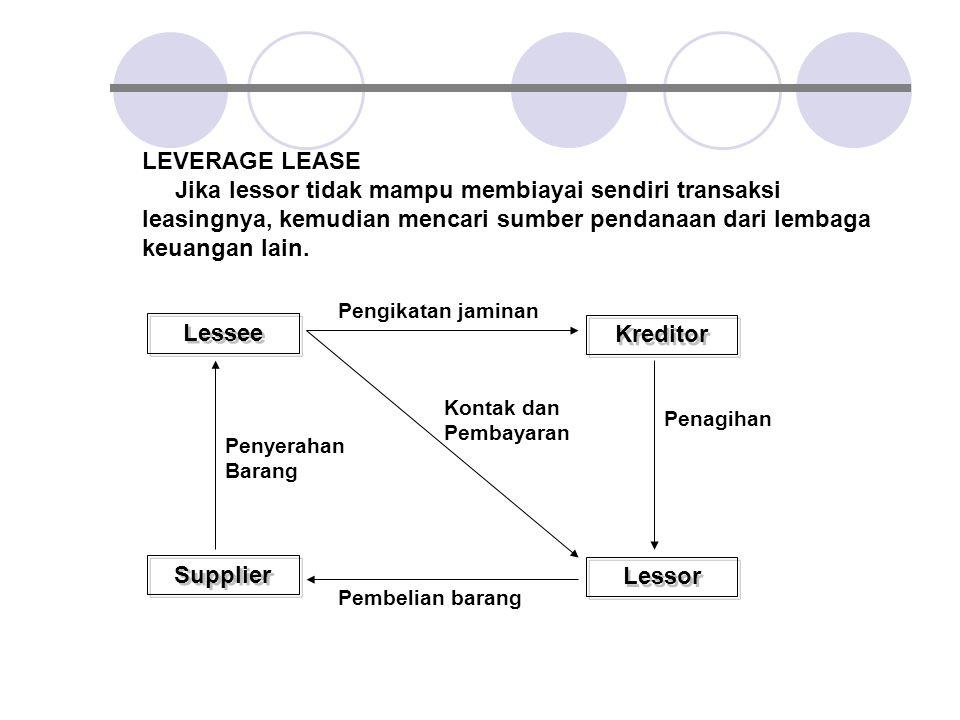 LEVERAGE LEASE Jika lessor tidak mampu membiayai sendiri transaksi leasingnya, kemudian mencari sumber pendanaan dari lembaga keuangan lain. Lessee Le