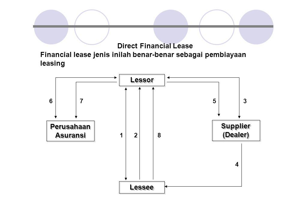 Direct Financial Lease Financial lease jenis inilah benar-benar sebagai pembiayaan leasing Lessor Supplier (Dealer) Perusahaan Asuransi Lessee 1 2 8 6