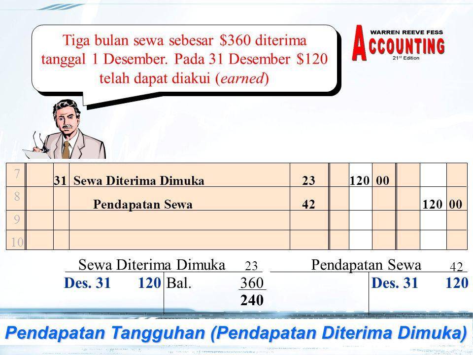11 Tiga bulan sewa sebesar $360 diterima tanggal 1 Desember. Pada 31 Desember $120 telah dapat diakui (earned) 7 8 9 10 31Sewa Diterima Dimuka120 00 P