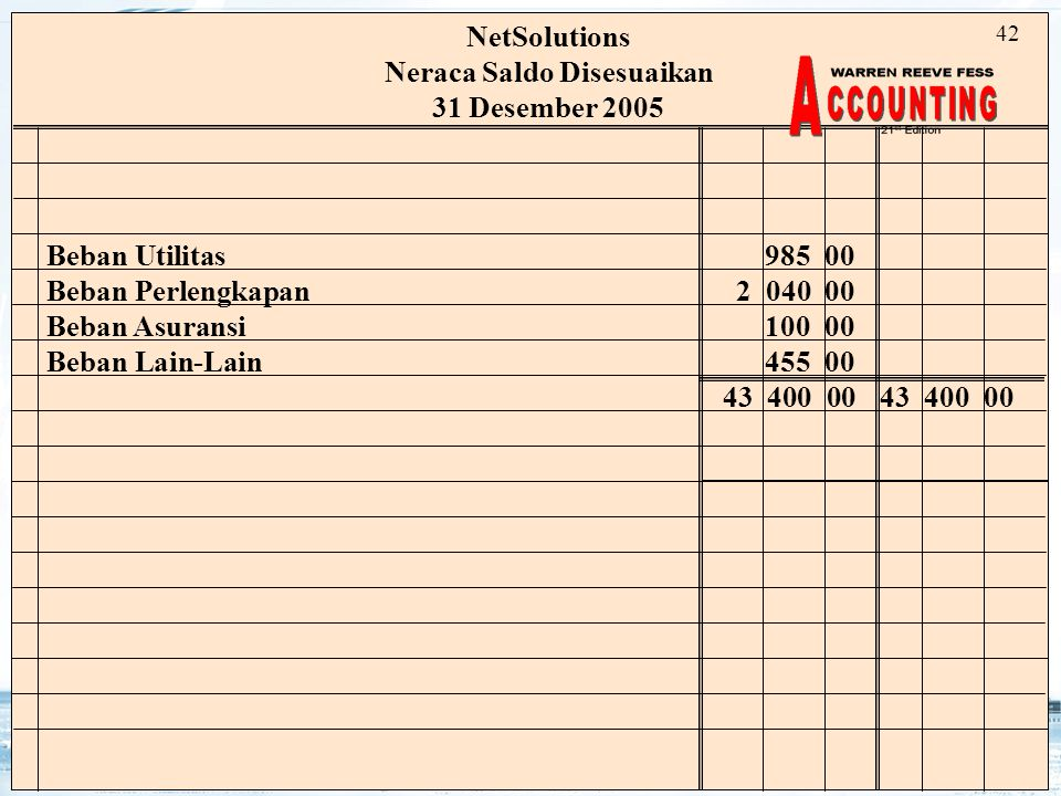 21 NetSolutions Neraca Saldo Disesuaikan 31 Desember 2005 Beban Utilitas985 00 Beban Perlengkapan2 040 00 Beban Asuransi100 00 Beban Lain-Lain455 0043