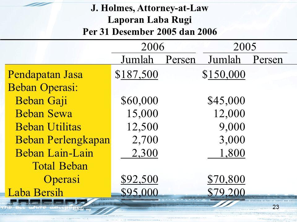 23 Pendapatan Jasa$187,500$150,000 Beban Operasi: Beban Gaji$60,000$45,000 Beban Sewa15,00012,000 Beban Utilitas12,5009,000 Beban Perlengkapan2,7003,0