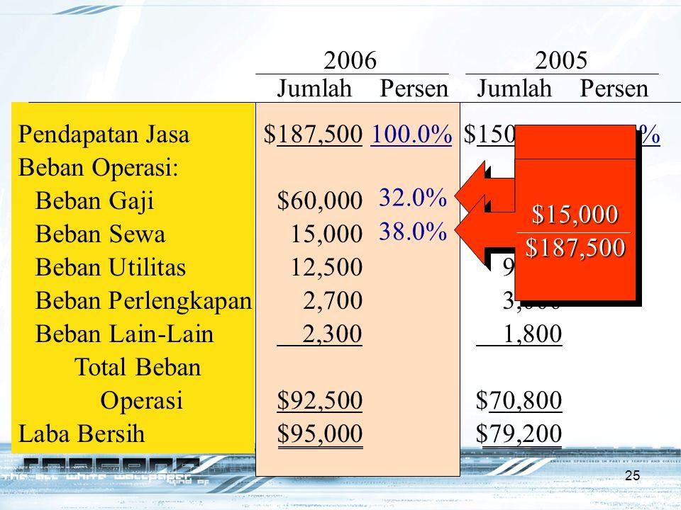 25 Pendapatan Jasa$187,500100.0%$150,000100.0% Beban Operasi: Beban Gaji$60,000$45,000 Beban Sewa15,00012,000 Beban Utilitas12,5009,000 Beban Perlengk