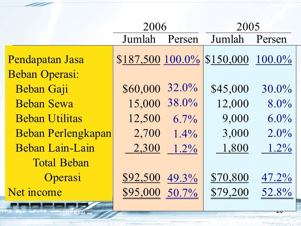 26 Pendapatan Jasa$187,500100.0%$150,000100.0% Beban Operasi: Beban Gaji$60,000$45,00030.0% Beban Sewa15,00012,0008.0% Beban Utilitas12,5009,0006.0% B