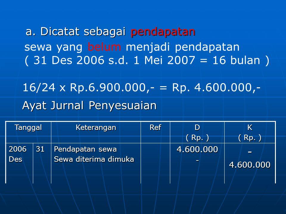 TanggalKeteranganRefD ( Rp. ) K 2006Des31 Pendapatan sewa Sewa diterima dimuka 4.600.000--4.600.000 Ayat Jurnal Penyesuaian a. Dicatat sebagai pendapa