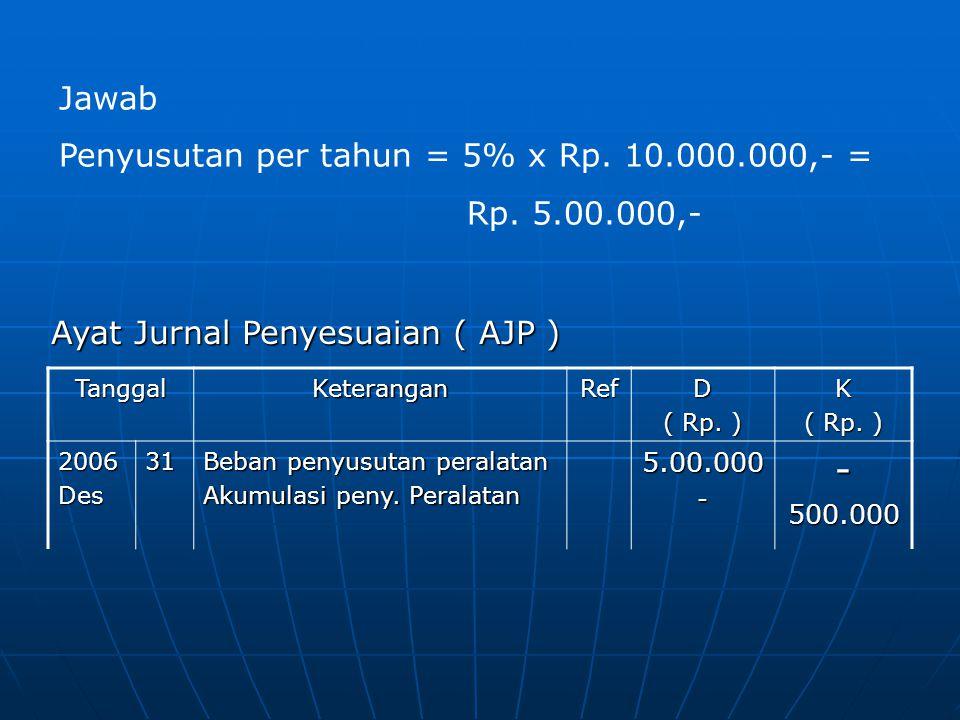 TanggalKeteranganRefD ( Rp. ) K 2006Des31 Beban penyusutan peralatan Akumulasi peny. Peralatan 5.00.000--500.000 Jawab Penyusutan per tahun = 5% x Rp.