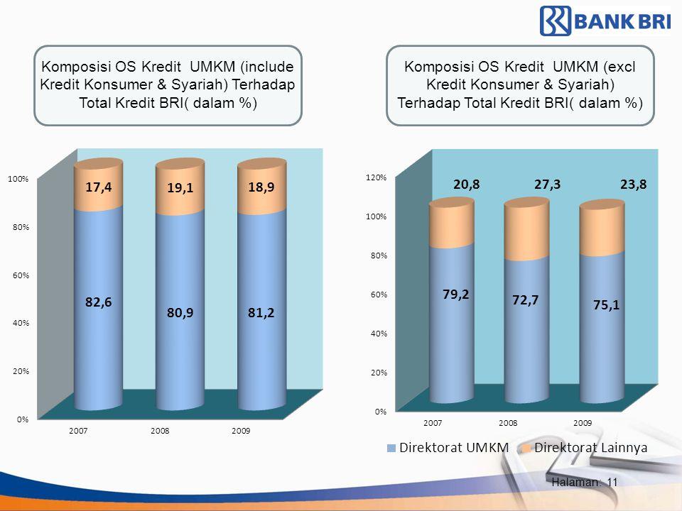 Halaman: 11 Komposisi OS Kredit UMKM (excl Kredit Konsumer & Syariah) Terhadap Total Kredit BRI( dalam %) Komposisi OS Kredit UMKM (include Kredit Kon