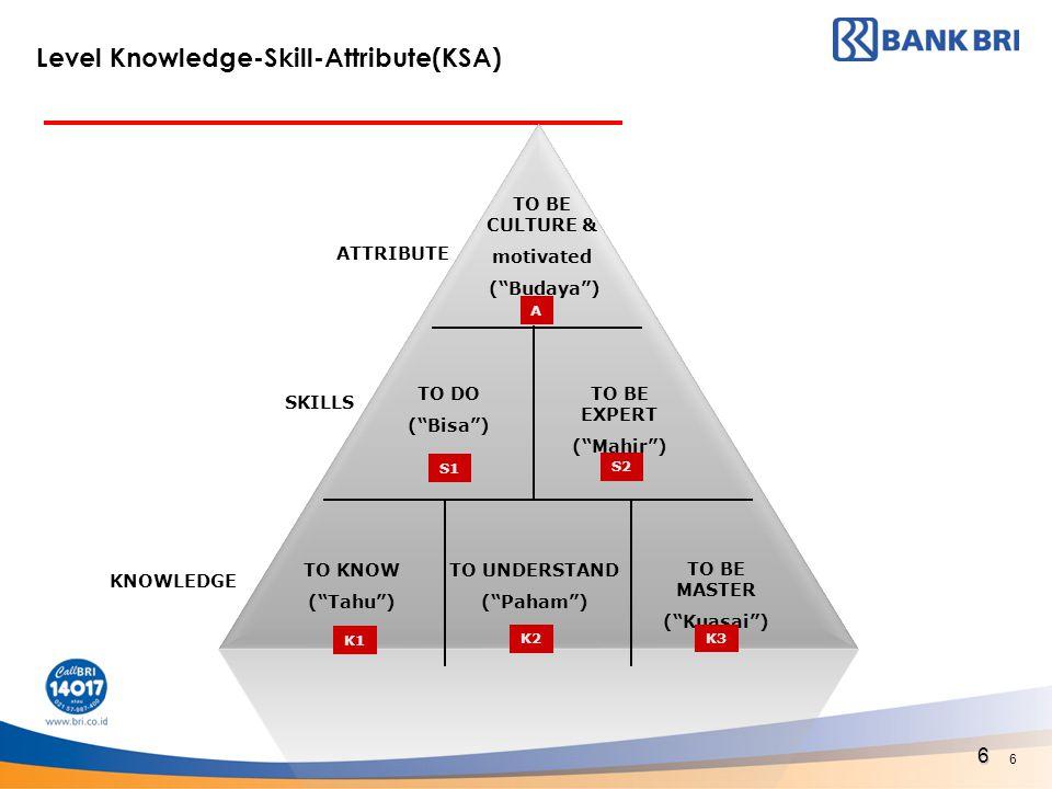 "6 TO BE CULTURE & motivated (""Budaya"") TO DO (""Bisa"") TO BE EXPERT (""Mahir"") TO KNOW (""Tahu"") TO UNDERSTAND (""Paham"") TO BE MASTER (""Kuasai"") KNOWLEDG"