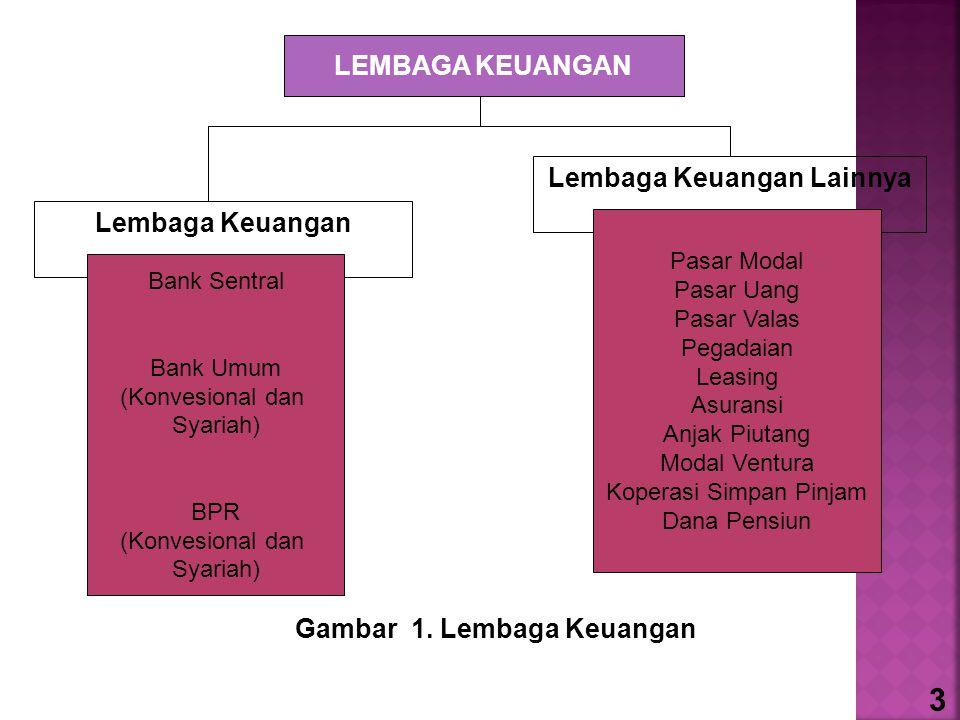 Lembaga Keuangan Lainnya LEMBAGA KEUANGAN Lembaga Keuangan Bank Sentral Bank Umum (Konvesional dan Syariah) BPR (Konvesional dan Syariah) Pasar Modal