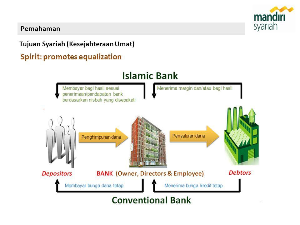 Spirit: promotes equalization Pemahaman Tujuan Syariah (Kesejahteraan Umat)
