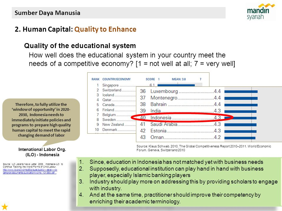 28 Quality of the educational system How well does the educational system in your country meet the needs of a competitive economy.