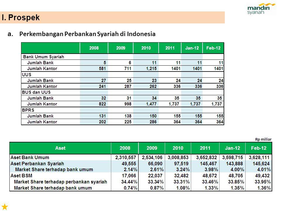 a. Perkembangan Perbankan Syariah di Indonesia I. Prospek