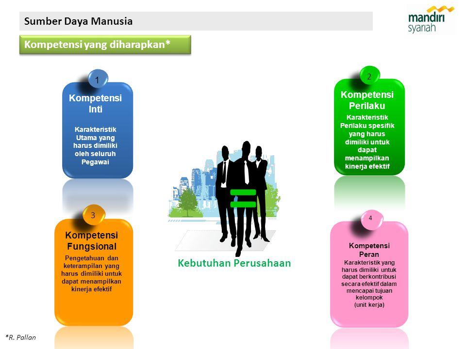 4 Kompetensi Peran Karakteristik yang harus dimiliki untuk dapat berkontribusi secara efektif dalam mencapai tujuan kelompok (unit kerja) 3 Kompetensi