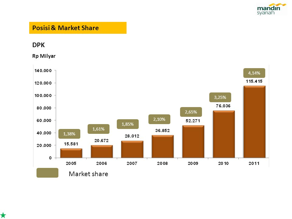 Posisi & Market Share Rp Milyar DPK 1,61% 1,85% 2,10% 2,65% 3,25% 4,14% 1,38% Market share