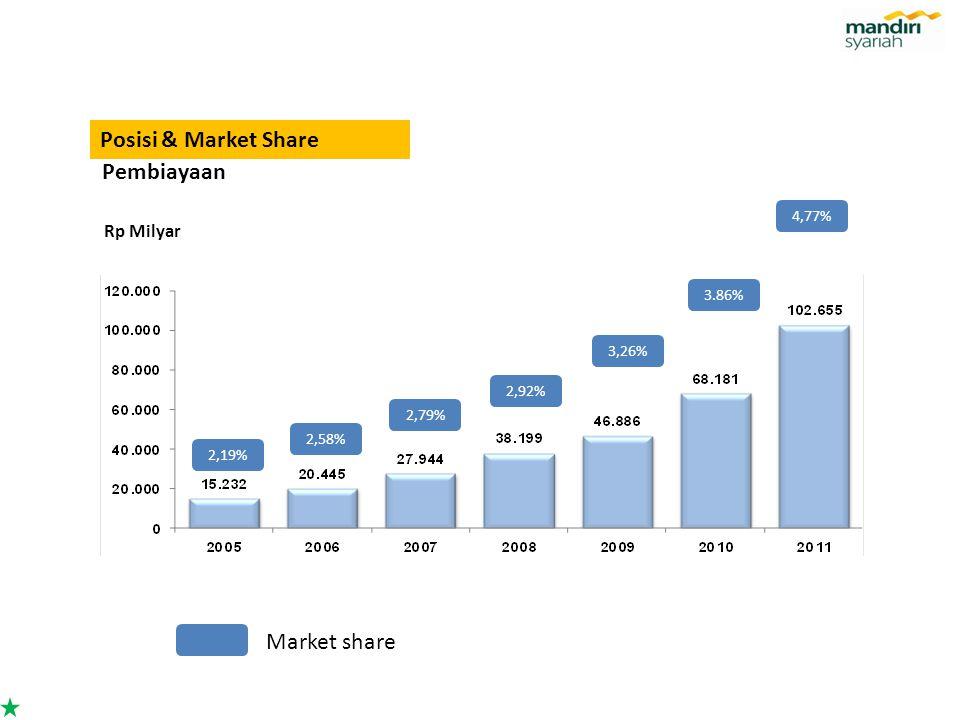 Posisi & Market Share Rp Milyar Pembiayaan 2,58% 2,79% 2,92% 3,26% 3.86% 4,77% 2,19% Market share