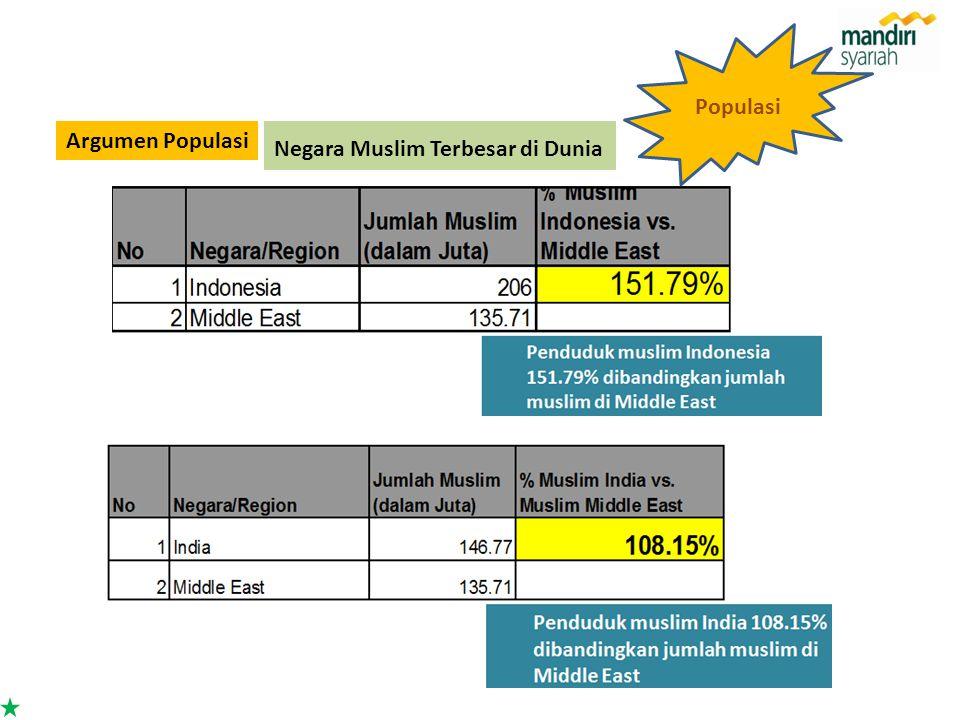 Argumen Populasi Negara Muslim Terbesar di Dunia