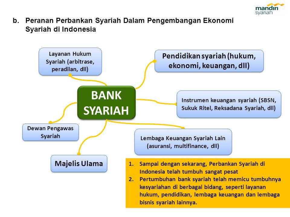 b.Peranan Perbankan Syariah Dalam Pengembangan Ekonomi Syariah di Indonesia Layanan Hukum Syariah (arbitrase, peradilan, dll) Pendidikan syariah (huku