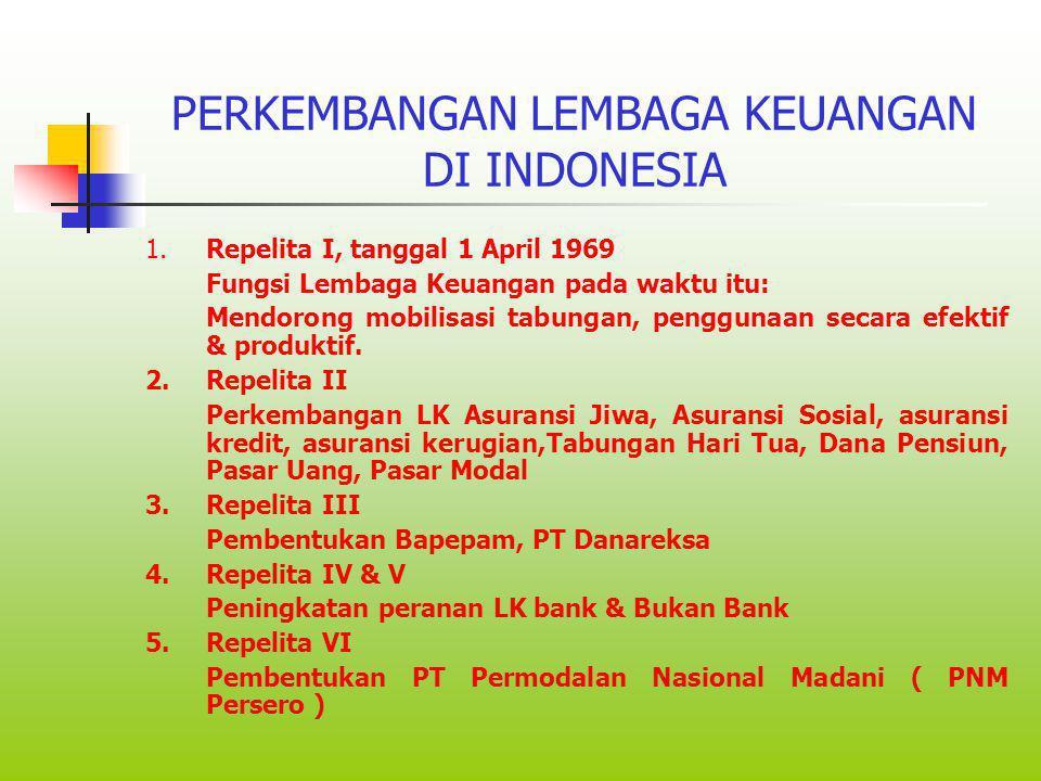 Lembaga Keuangan Lembaga Keuangan Bank: Lembaga Keu Lain: > Bank Sentral> Pasar Modal > Ps Uang & > Bank Umum Valas > Pegadaian > BPR> Leasing > Asura