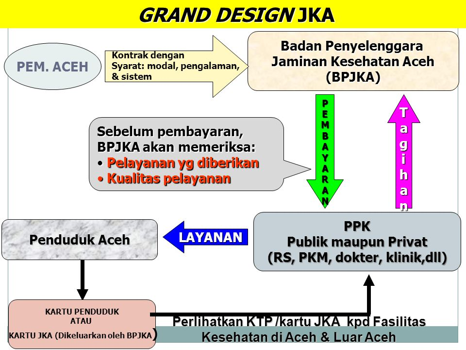 Penduduk Aceh KARTU PENDUDUK ATAU KARTU JKA (Dikeluarkan oleh BPJKA ) PPK Publik maupun Privat (RS, PKM, dokter, klinik,dll) Badan Penyelenggara Jamin