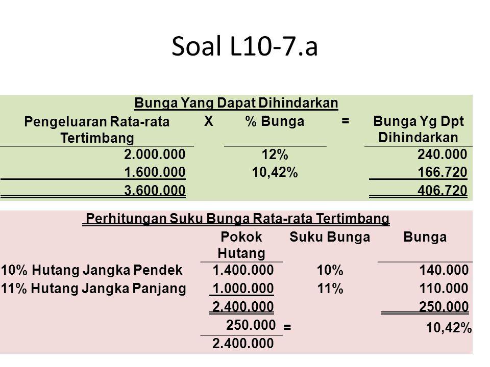 Bunga Yang Dapat Dihindarkan Pengeluaran Rata-rata Tertimbang X% Bunga=Bunga Yg Dpt Dihindarkan 2.000.00012% 240.000 1.600.00010,42% 166.720 3.600.000