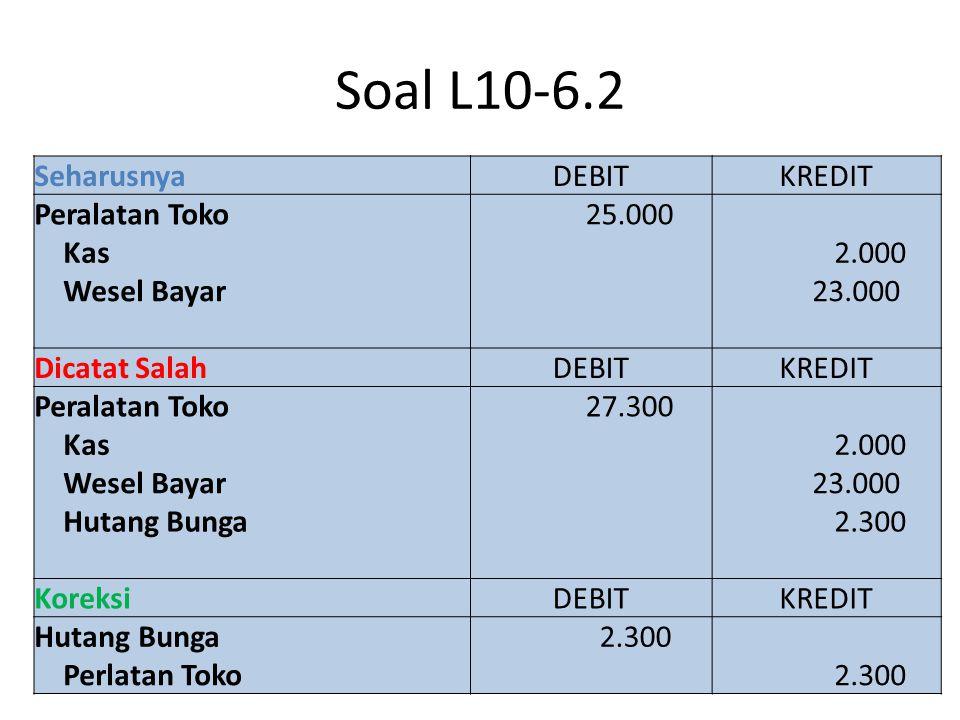 SeharusnyaDicatat Peralatan 19.600 20.000 (400) Kas - 19.600 Hutang 19.600 - Koreksi Kas 19.600 Diskon Pembelian 400 Hutang 19.600 Peralatan 400 Soal L10-6.3