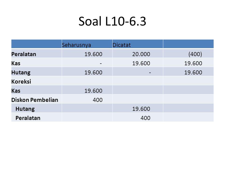Soal L10-6.4-5 Tanah 27.000 Kontribusi Pendapatan 27.000 Seharusnya Gudang 600.000 Kas 600.000 Dicatat Salah Gudang 740.000 Kas 600.000 Laba Konstruksi 140.000 Koreksi Laba Konstruksi 140.000 Gudang 140.000