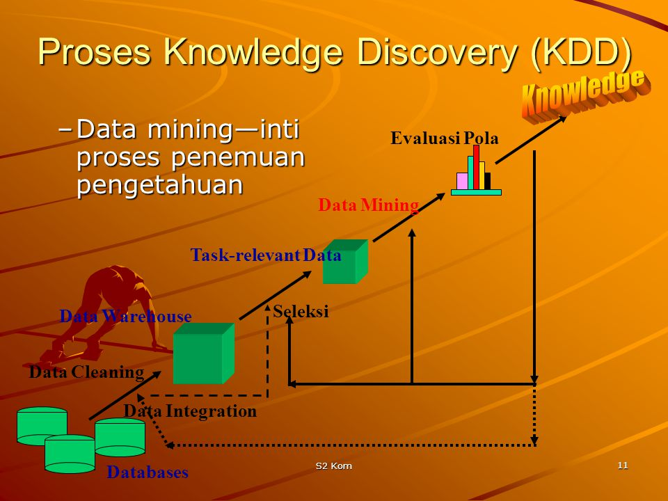 S2 Kom 11 Proses Knowledge Discovery (KDD) –Data mining—inti proses penemuan pengetahuan Data Cleaning Data Integration Databases Data Warehouse Task-
