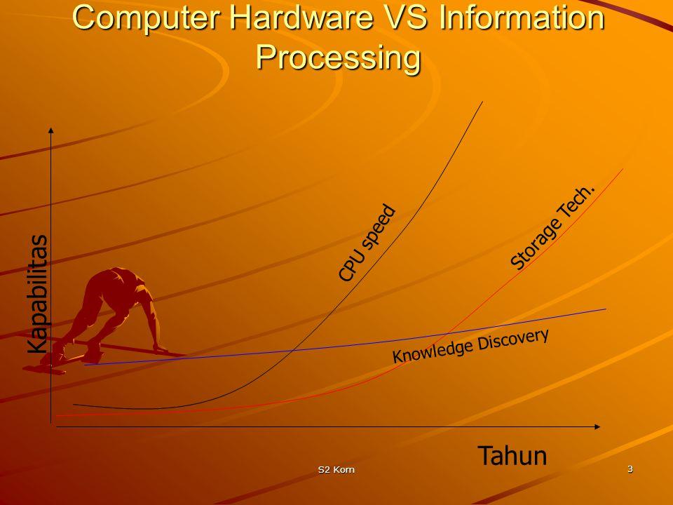 S2 Kom 3 Computer Hardware VS Information Processing Storage Tech.