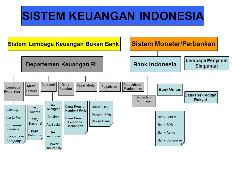 SISTEM KEUANGAN INDONESIA Sistem Lembaga Keuangan Bukan Bank Sistem Moneter/Perbankan Departemen Keuangan RIBank Indonesia Lembaga Penjamin Simpanan L