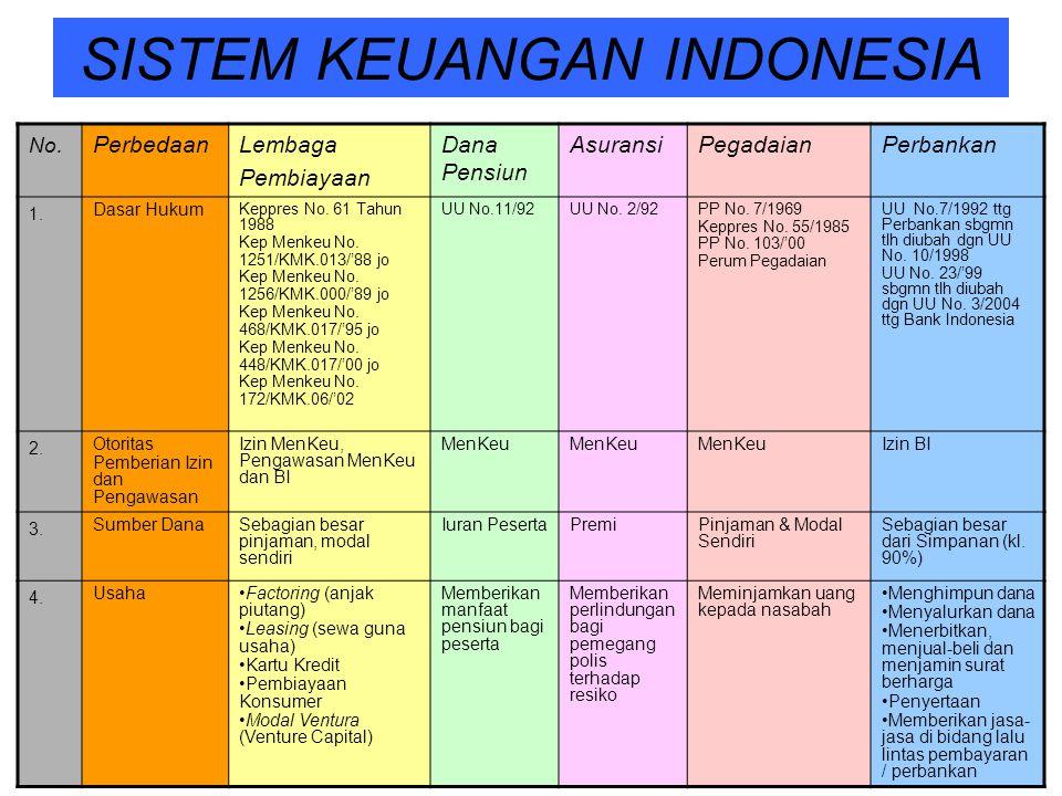 SISTEM KEUANGAN INDONESIA No.PerbedaanLembaga Pembiayaan Dana Pensiun AsuransiPegadaianPerbankan 1. Dasar Hukum Keppres No. 61 Tahun 1988 Kep Menkeu N