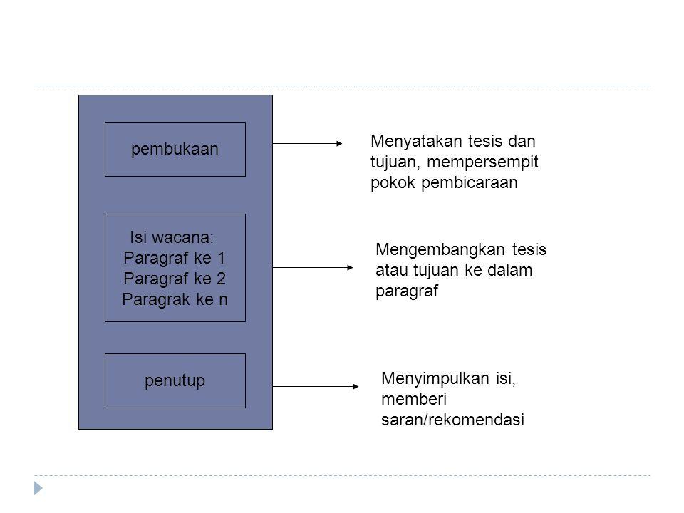 pembukaan Isi wacana: Paragraf ke 1 Paragraf ke 2 Paragrak ke n penutup Menyatakan tesis dan tujuan, mempersempit pokok pembicaraan Mengembangkan tesi