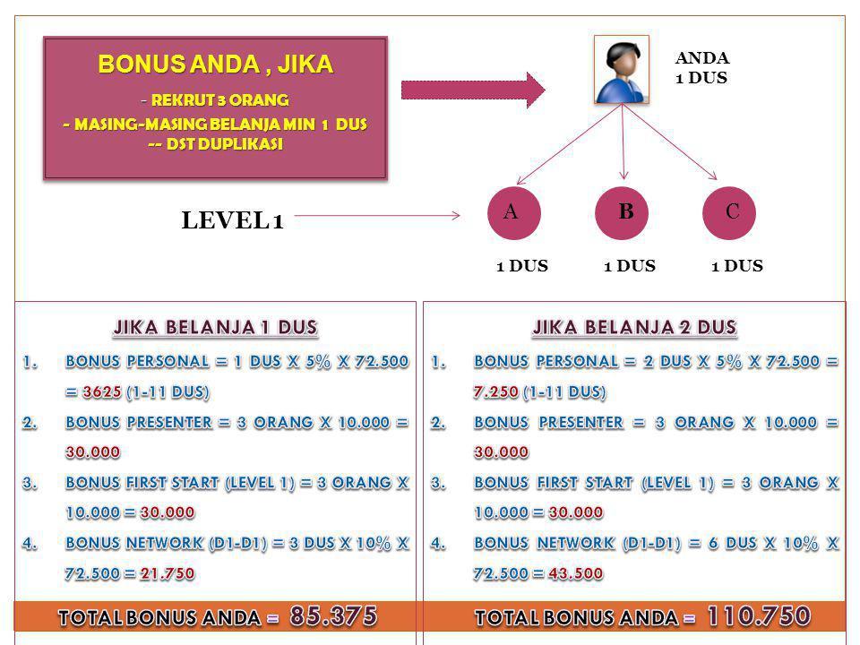 BONUS ANDA, JIKA - REKRUT 3 ORANG - MASING-MASING BELANJA MIN 10 DUS -- DST DUPLIKASI BONUS ANDA, JIKA - REKRUT 3 ORANG - MASING-MASING BELANJA MIN 10 DUS -- DST DUPLIKASI ABC ANDA 10 DUS LEVEL 1