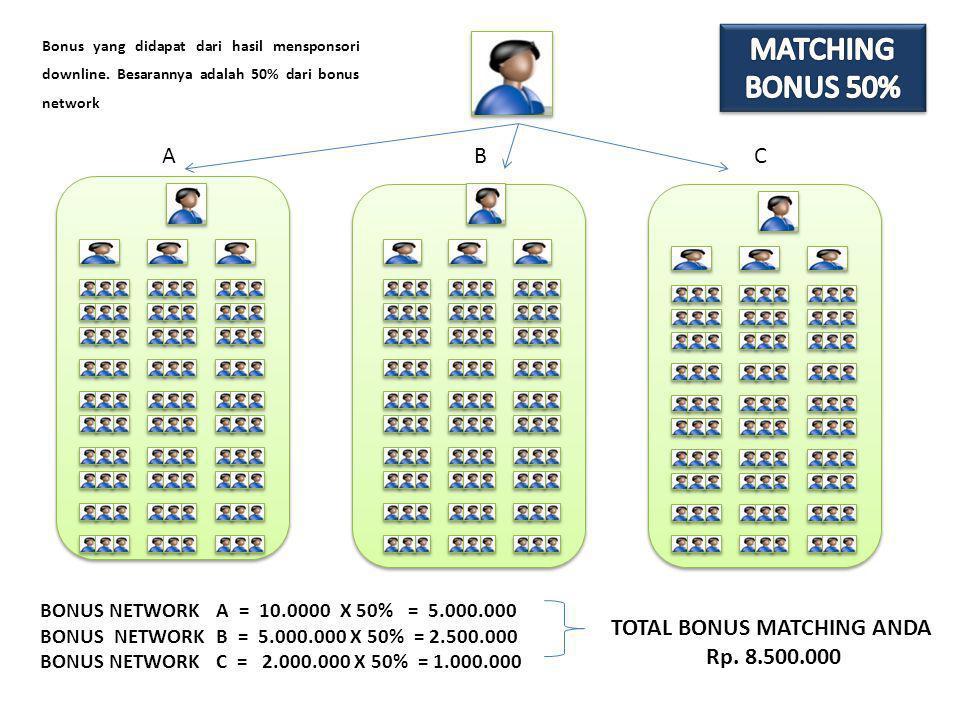 Bonus yang didapat dari hasil mensponsori downline. Besarannya adalah 50% dari bonus network BONUS NETWORK A = 10.0000 X 50% = 5.000.000 BONUS NETWORK