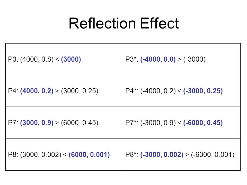 Reflection Effect P3: (4000, 0.8) < (3000)P3*: (-4000, 0.8) > (-3000) P4: (4000, 0.2) > (3000, 0.25)P4*: (-4000, 0.2) < (-3000, 0.25) P7: (3000, 0.9) > (6000, 0.45)P7*: (-3000, 0.9) < (-6000, 0.45) P8: (3000, 0.002) < (6000, 0.001)P8*: (-3000, 0.002) > (-6000, 0.001)