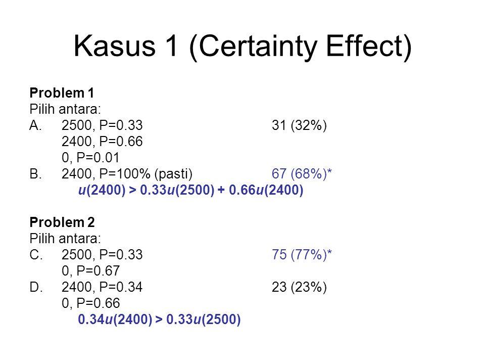 Kasus 1 (Certainty Effect) Problem 1 Pilih antara: A.2500, P=0.3331 (32%) 2400, P=0.66 0, P=0.01 B.2400, P=100% (pasti)67 (68%)* u(2400) > 0.33u(2500) + 0.66u(2400) Problem 2 Pilih antara: C.2500, P=0.3375 (77%)* 0, P=0.67 D.2400, P=0.3423 (23%) 0, P=0.66 0.34u(2400) > 0.33u(2500)