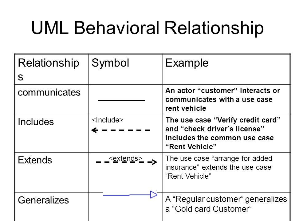 UML Behavioral Relationship Relationship s SymbolExample communicates An actor customer interacts or communicates with a use case rent vehicle Includes The use case Verify credit card and check driver's license includes the common use case Rent Vehicle Extends The use case arrange for added insurance extends the use case Rent Vehicle Generalizes A Regular customer generalizes a Gold card Customer