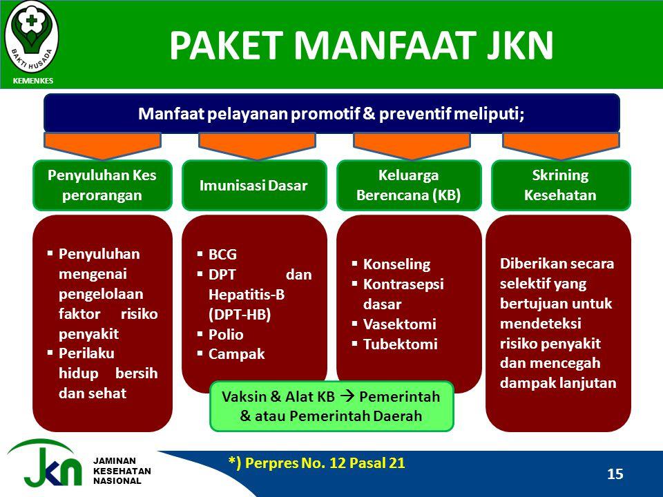 JAMINAN KESEHATAN NASIONAL PAKET MANFAAT JKN KEMENKES 15 Manfaat pelayanan promotif & preventif meliputi; Penyuluhan Kes perorangan Imunisasi Dasar Ke