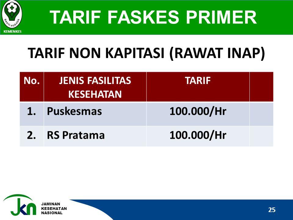 JAMINAN KESEHATAN NASIONAL TARIF FASKES PRIMER KEMENKES 25 No.JENIS FASILITAS KESEHATAN TARIF 1.Puskesmas100.000/Hr 2.RS Pratama100.000/Hr TARIF NON K