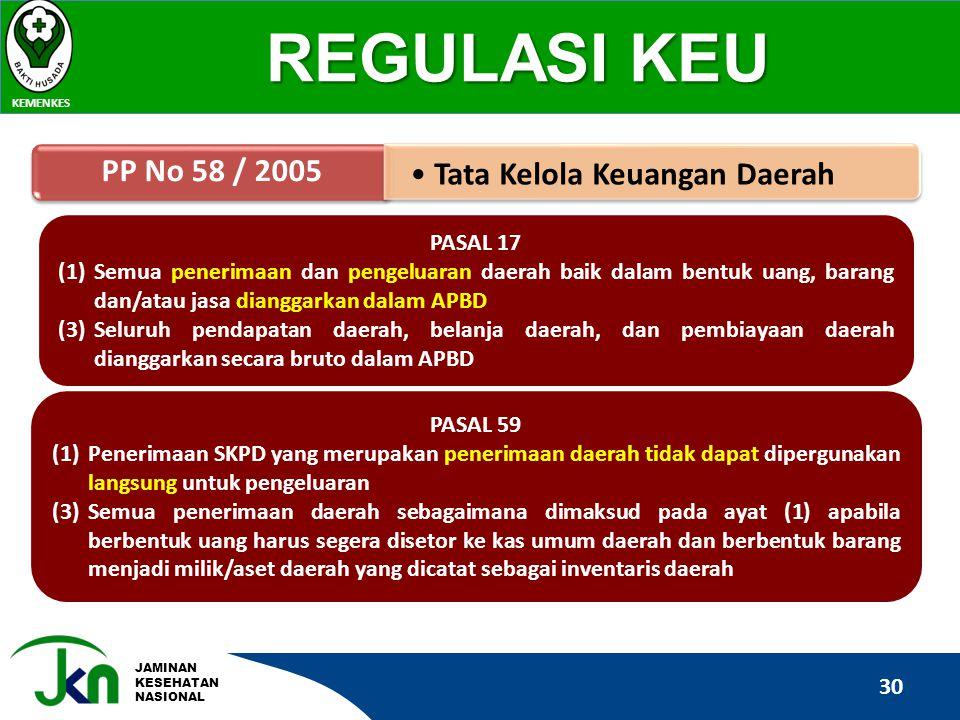 JAMINAN KESEHATAN NASIONAL REGULASI KEU KEMENKES 30 PP No 58 / 2005 •Tata Kelola Keuangan Daerah PASAL 59 (1)Penerimaan SKPD yang merupakan penerimaan