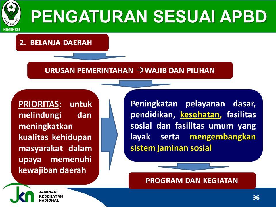 JAMINAN KESEHATAN NASIONAL PENGATURAN SESUAI APBD KEMENKES 36 PRIORITAS: untuk melindungi dan meningkatkan kualitas kehidupan masyarakat dalam upaya m