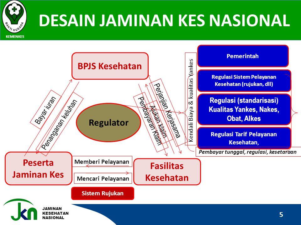 JAMINAN KESEHATAN NASIONAL DESAIN JAMINAN KES NASIONAL KEMENKES 5 Regulator BPJS Kesehatan Peserta Jaminan Kes Fasilitas Kesehatan Bayar iuran Penanga