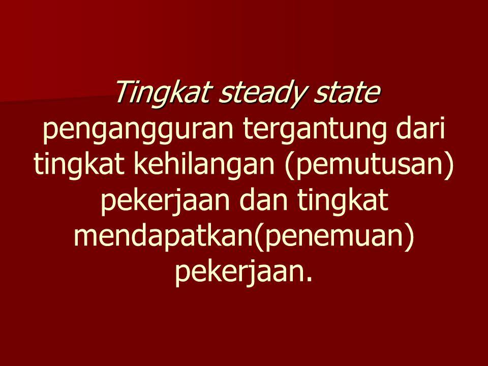 Tingkat steady state Tingkat steady state pengangguran tergantung dari tingkat kehilangan (pemutusan) pekerjaan dan tingkat mendapatkan(penemuan) peke