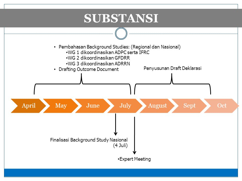 TIMELINE 2012 SUBSTANSI • Expert Meeting • Pembahasan Background Studies: (Regional dan Nasional) • WG 1 dikoordinasikan ADPC serta IFRC • WG 2 dikoordinasikan GFDRR • WG 3 dikoordinasikan ADRRN • Drafting Outcome Document Finalisasi Background Study Nasional (4 Juli) Penyusunan Draft Deklarasi