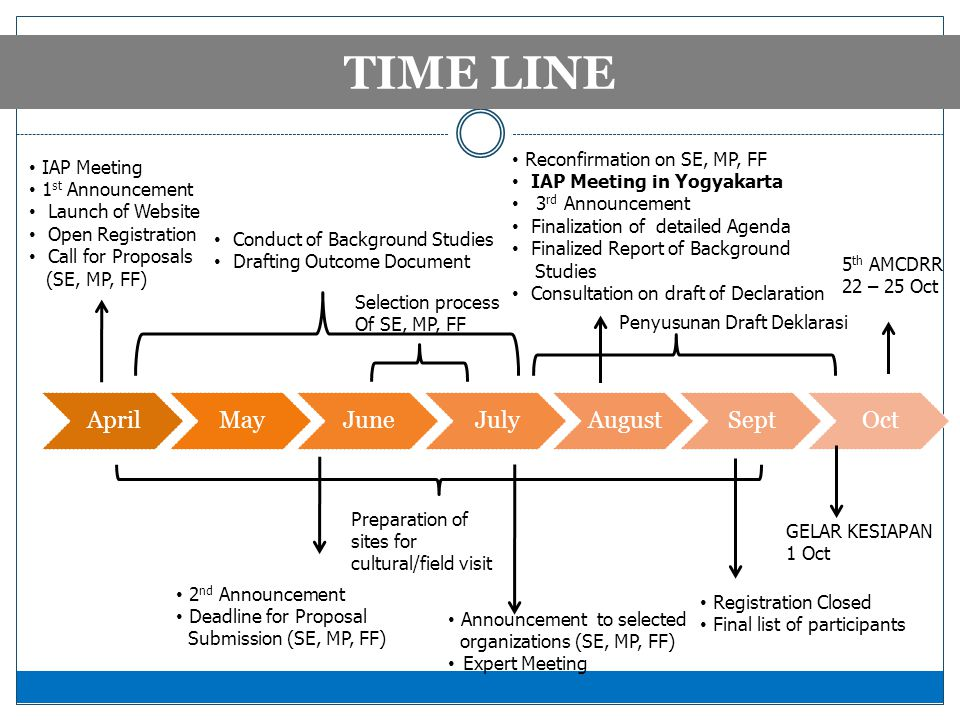 TIMELINE 2012 TIME LINE • IAP Meeting • 1 st Announcement • Launch of Website • Open Registration • Call for Proposals (SE, MP, FF) • 2 nd Announcement • Deadline for Proposal Submission (SE, MP, FF) • Announcement to selected organizations (SE, MP, FF) • Expert Meeting • Reconfirmation on SE, MP, FF • IAP Meeting in Yogyakarta • 3 rd Announcement • Finalization of detailed Agenda • Finalized Report of Background Studies • Consultation on draft of Declaration • Registration Closed • Final list of participants 5 th AMCDRR 22 – 25 Oct Selection process Of SE, MP, FF Preparation of sites for cultural/field visit • Conduct of Background Studies • Drafting Outcome Document Penyusunan Draft Deklarasi GELAR KESIAPAN 1 Oct