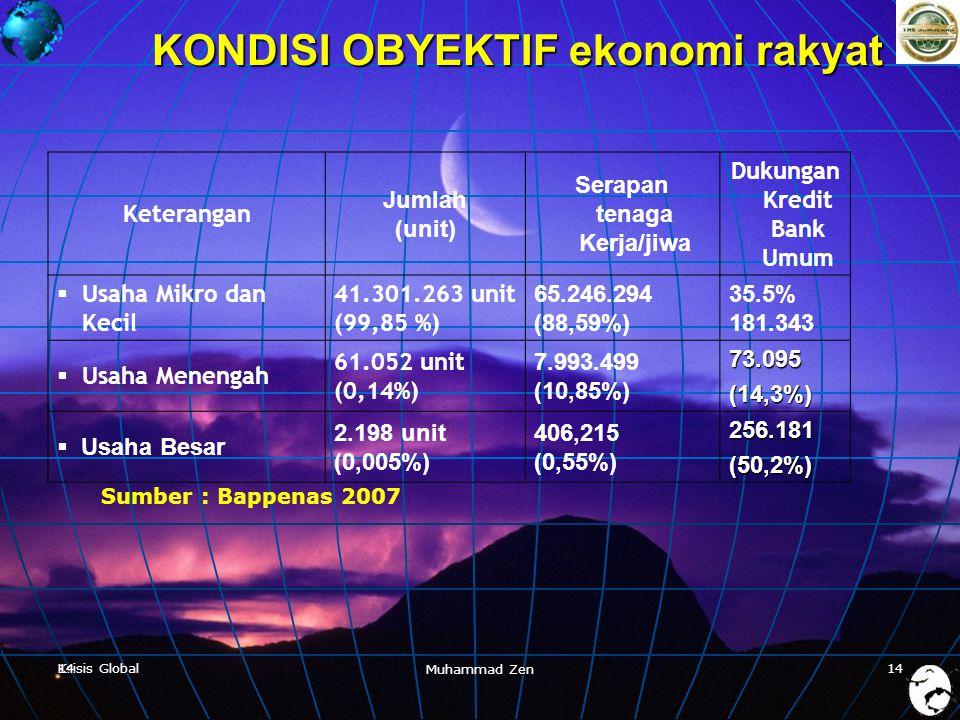 Krisis Global Muhammad Zen 1414 KONDISI OBYEKTIF ekonomi rakyat Keterangan Jumlah (unit) Serapan tenaga Kerja/jiwa Dukungan Kredit Bank Umum  Usaha Mikro dan Kecil 41.301.263 unit (99,85 %) 65.246.294 (88,59%) 35.5% 181.343  Usaha Menengah 61.052 unit (0,14%) 7.993.499 (10,85%)73.095(14,3%)  Usaha Besar 2.198 unit (0,005%) 406,215 (0,55%)256.181(50,2%) Sumber : Bappenas 2007