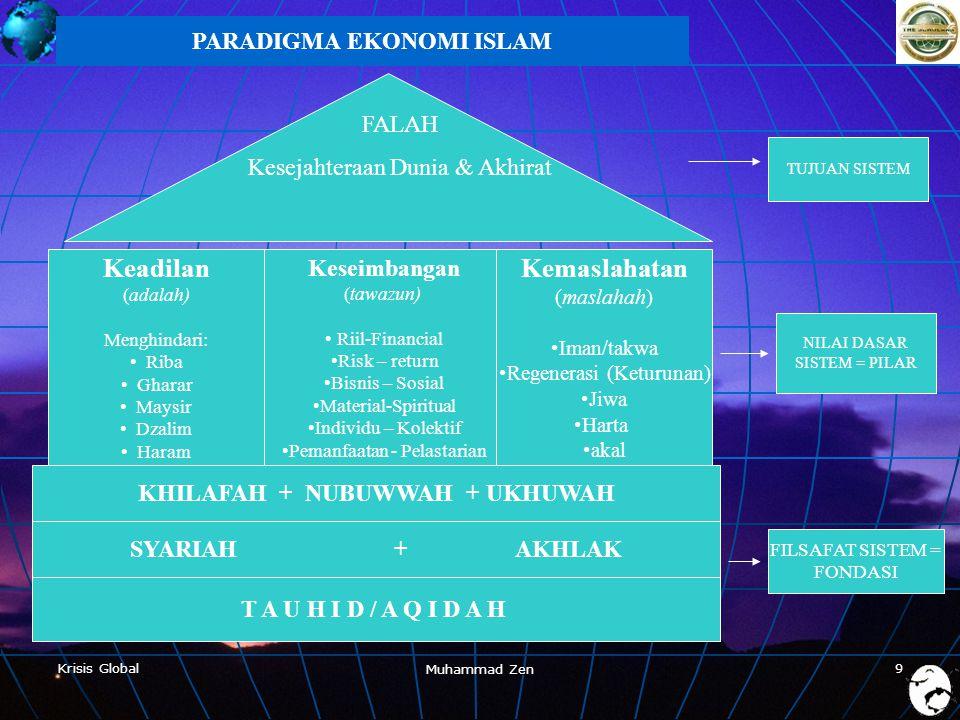 Krisis Global Muhammad Zen 9 7/4/2007 PARADIGMA EKONOMI ISLAM T A U H I D / A Q I D A H Keadilan (adalah) Menghindari: • Riba • Gharar • Maysir • Dzalim • Haram Keseimbangan (tawazun) • Riil-Financial •Risk – return •Bisnis – Sosial •Material-Spiritual •Individu – Kolektif •Pemanfaatan - Pelastarian Kemaslahatan (maslahah) •Iman/takwa •Regenerasi (Keturunan) •Jiwa •Harta •akal FALAH Kesejahteraan Dunia & Akhirat FILSAFAT SISTEM = FONDASI NILAI DASAR SISTEM = PILAR TUJUAN SISTEM KHILAFAH + NUBUWWAH + UKHUWAH SYARIAH + AKHLAK