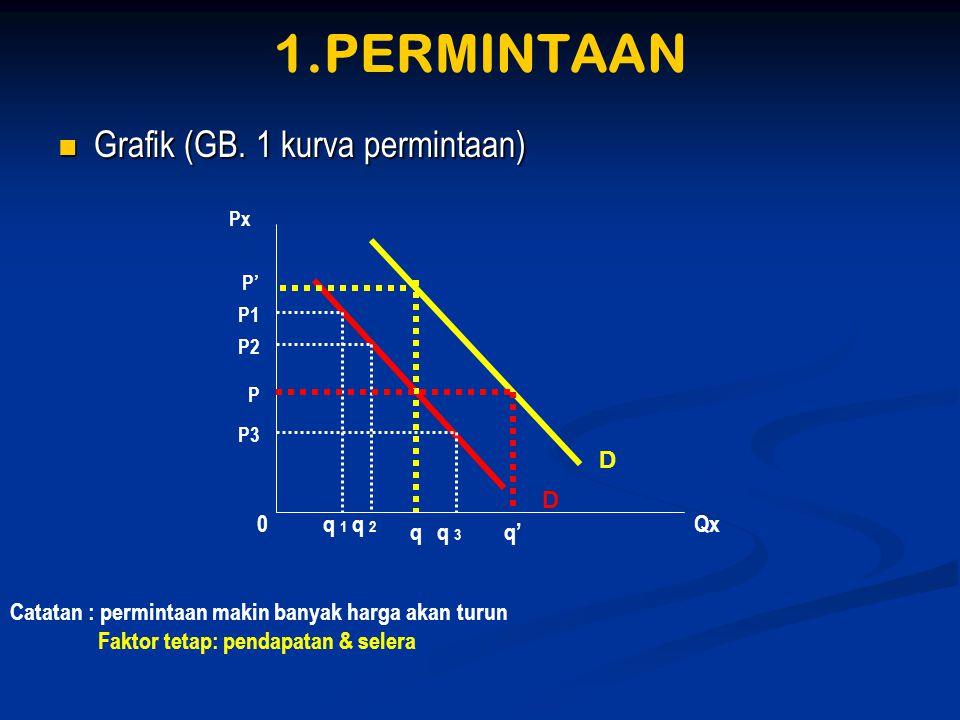 1.PERMINTAAN  Grafik (GB. 1 kurva permintaan) Catatan : permintaan makin banyak harga akan turun Faktor tetap: pendapatan & selera Px Qx P' P1 P2 P P