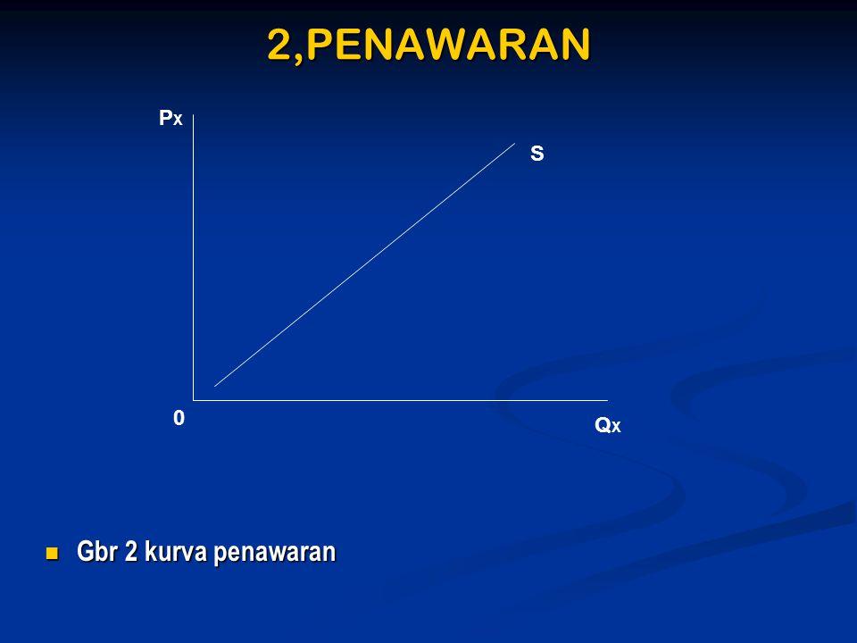 2,PENAWARAN  Gbr 2 kurva penawaran PXPX S QXQX 0