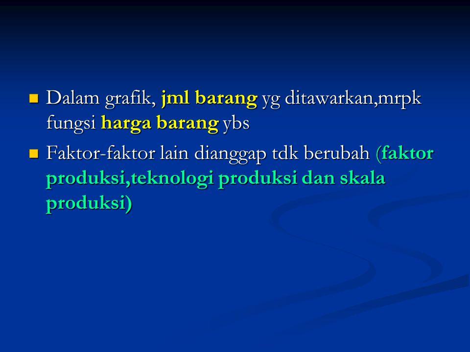  Dalam grafik, jml barang yg ditawarkan,mrpk fungsi harga barang ybs  Faktor-faktor lain dianggap tdk berubah (faktor produksi,teknologi produksi da